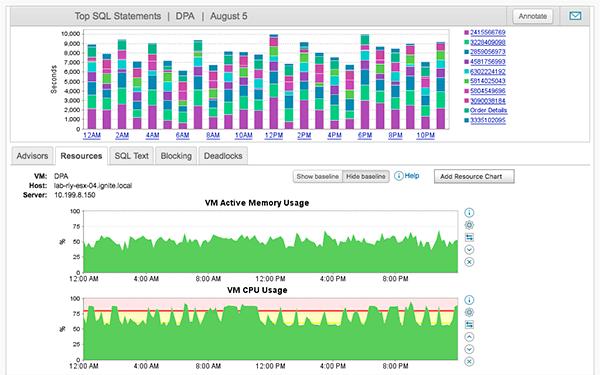 solarwinds dpa Analisis intuitivo del rendimiento sql