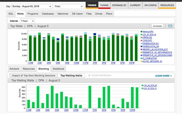 solarwinds dpa Analisis de bloqueos de bases de datos