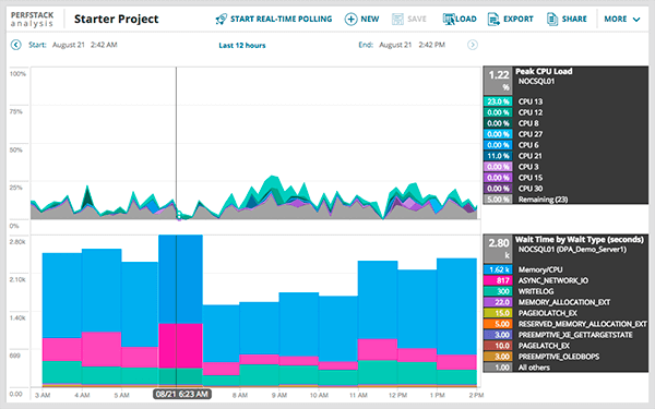 solarwinds dpa API de administracion