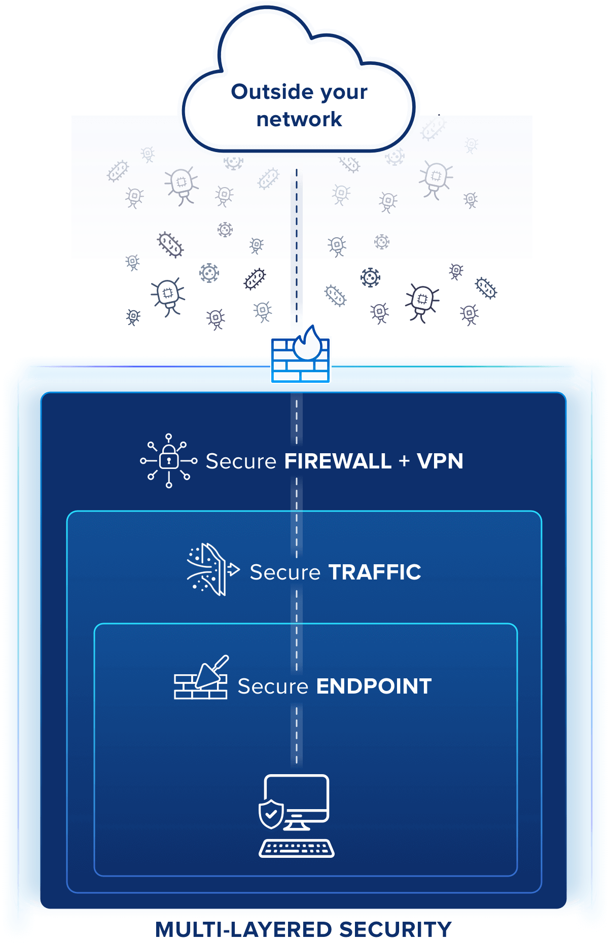 comprar gfi Unlimited Network Security