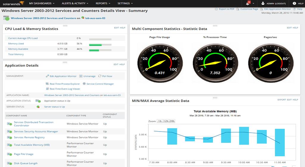 precio Server Application Monitor (SAM)