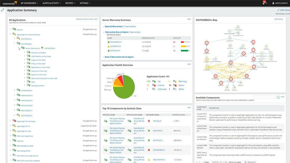 distribuidor espana solarwinds SCM Server Configuration Monitor